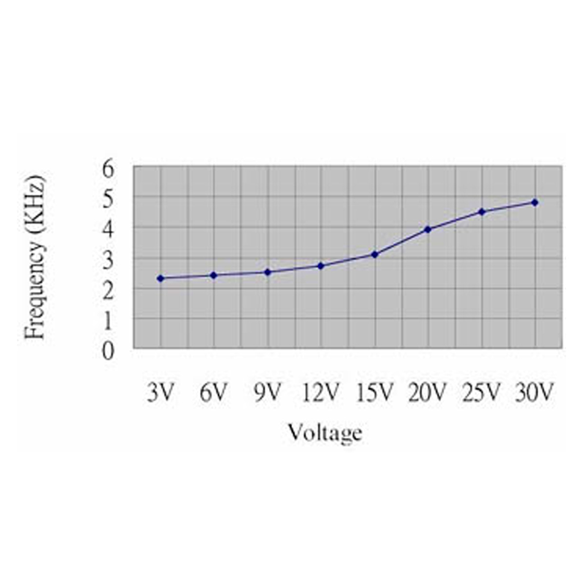 Circuito Zumbador Piezoelectrico : Zumbador piezoelectrico vcc